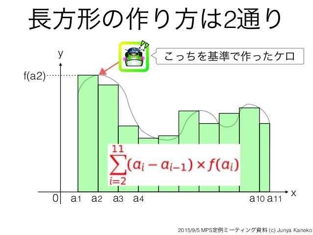 長方形の作り方は2通り x y 0 f(a2) こっちを基準で作ったケロ a1 a2 a3 a4 a10 a11 2015/9/5 MPS定例ミーティング資料 (c) Junya Kaneko