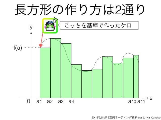 長方形の作り方は2通り x y 0 f(a) こっちを基準で作ったケロ a1 a2 a3 a4 a10 a11 2015/9/5 MPS定例ミーティング資料 (c) Junya Kaneko