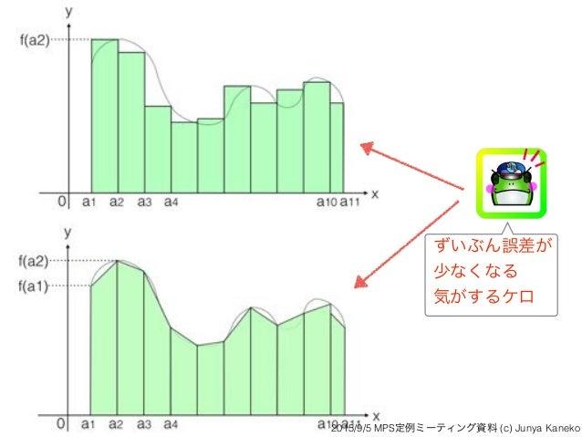 ずいぶん誤差が 少なくなる 気がするケロ 2015/9/5 MPS定例ミーティング資料 (c) Junya Kaneko