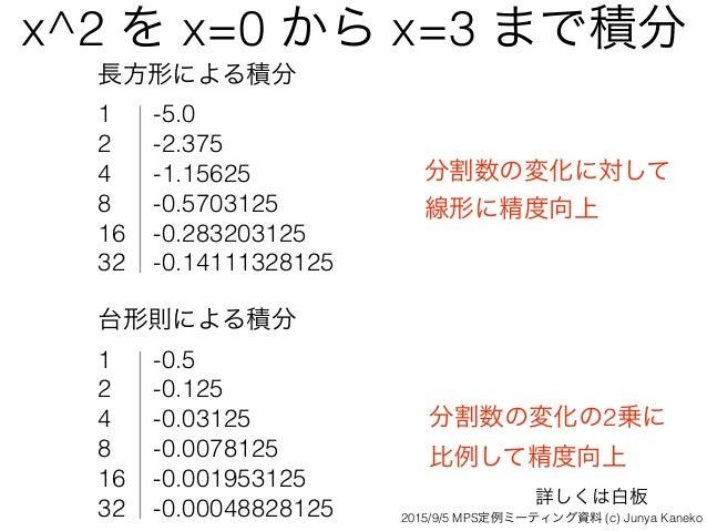 x^2 を x=0 から x=3 まで積分 長方形による積分 1 -5.0 2 -2.375 4 -1.15625 8 -0.5703125 16 -0.283203125 32 -0.14111328125 台形則による積分 1 -0.5 2...