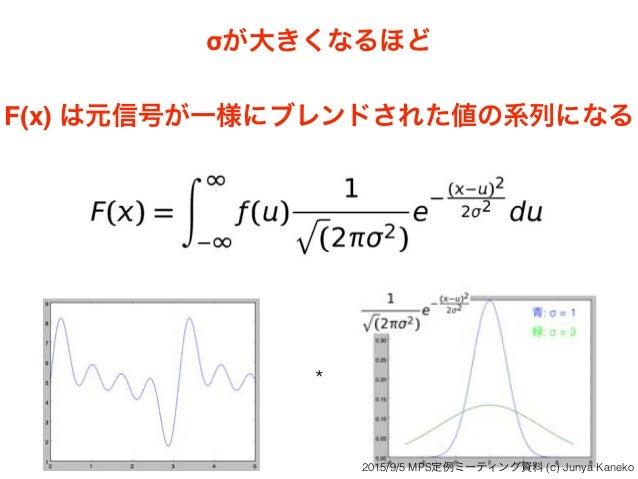 σが大きくなるほど F(x) は元信号が一様にブレンドされた値の系列になる * 2015/9/5 MPS定例ミーティング資料 (c) Junya Kaneko