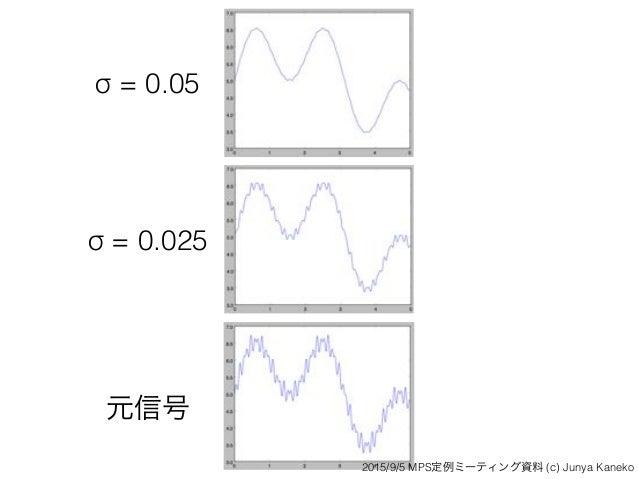 σ = 0.025 σ = 0.05 元信号 2015/9/5 MPS定例ミーティング資料 (c) Junya Kaneko