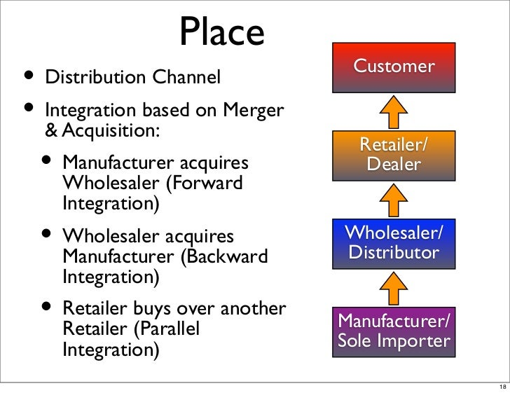 Distribution Channels in International Marketing Essay