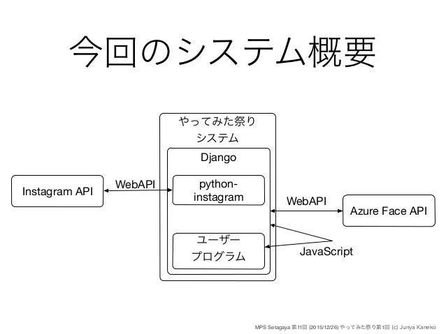 Instagram API を使ってウェブアプリを作ろう!