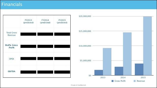 Financials $20,000,000 FY2013 (predicted)  FY2014 (predicted)  FY2015 (predicted)  $15,000,000  Total Gross Revenue  $9,21...