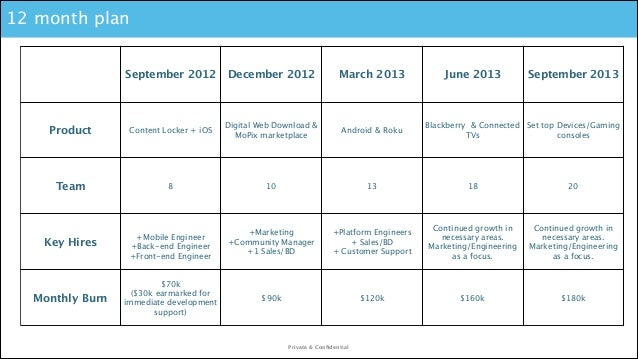 12 month plan September 2012  December 2012  March 2013  Product  Content Locker + iOS  Digital Web Download & MoPix marke...