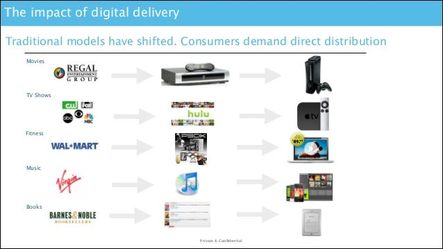 The impact of digital delivery Traditional models have shifted. Consumers demand direct distribution Movies  TV Shows  F...