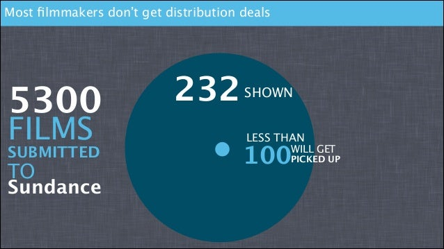 Most filmmakers don't get distribution deals  5300  FILMS  SUBMITTED  TO Sundance  232    SHOWN LESS THAN  100  WILL GET ...