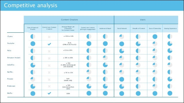Competitive analysis Content Creators  Ease of Approval Process  iTunes  Youtube  Control over Content Creation  Average M...