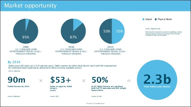 Market opportunity Digital  50% 95% !  source: degonline.org   !  50%  Note that this represents consumer spending, and no...