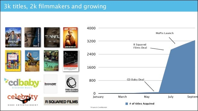 3k titles, 2k filmmakers and growing  4000 MoPix Launch  3200 R Squared Films Deal  2400  1600  CD Baby Deal  800  0  Janua...