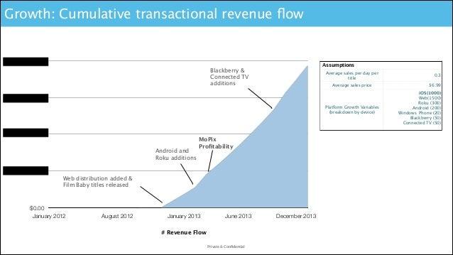 Growth: Cumulative transactional revenue flow  $10,000,000.00  Assumptions  Blackberry & Connected TV additions  Average sa...