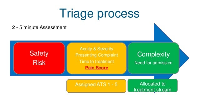 Triage In Emergency Room Ppt