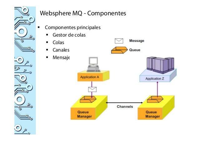 Websphere MQ - Componentes Componentes principales Gestor de colas Colas Canales Mensajes