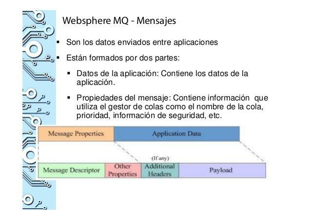 Websphere MQ - Mensajes Son los datos enviados entre aplicaciones Están formados por dos partes: Datos de la aplicación: C...