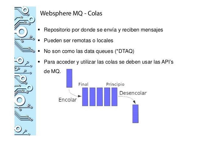 Websphere MQ - Colas Repositorio por donde se envía y reciben mensajes Pueden ser remotas o locales No son como las data q...