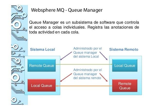 Queue Manager es un subsistema de software que controla el acceso a colas individuales. Registra las anotaciones de toda a...