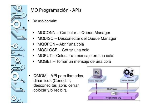 MQ Programación - APIs De uso común: MQCONN – Conectar al Queue Manager MQDISC – Desconectar del Queue Manager MQOPEN – Ab...