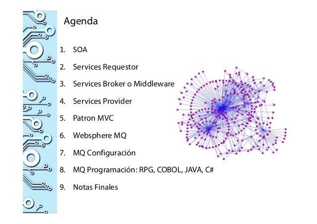 Agenda 1. SOA 2. Services Requestor 3. Services Broker o Middleware 4. Services Provider 5. Patron MVC 6. Websphere MQ 7. ...