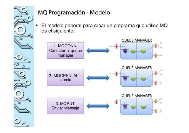 MQ Programación - Modelo El modelo general para crear un programa que utilice MQ es el siguiente: 1. MQCONN: Conectar al q...