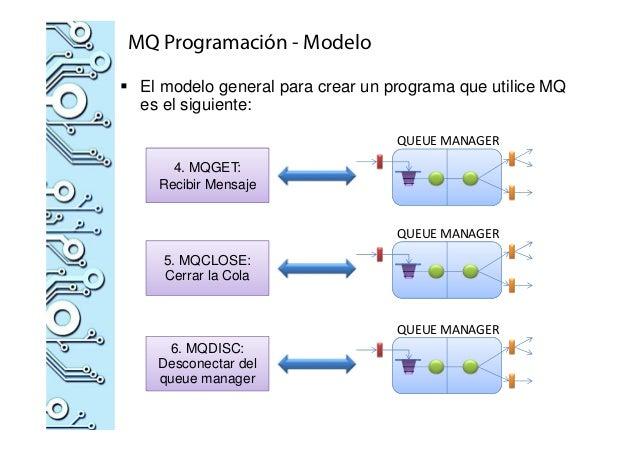 MQ Programación - Modelo El modelo general para crear un programa que utilice MQ es el siguiente: 4. MQGET: Recibir Mensaj...