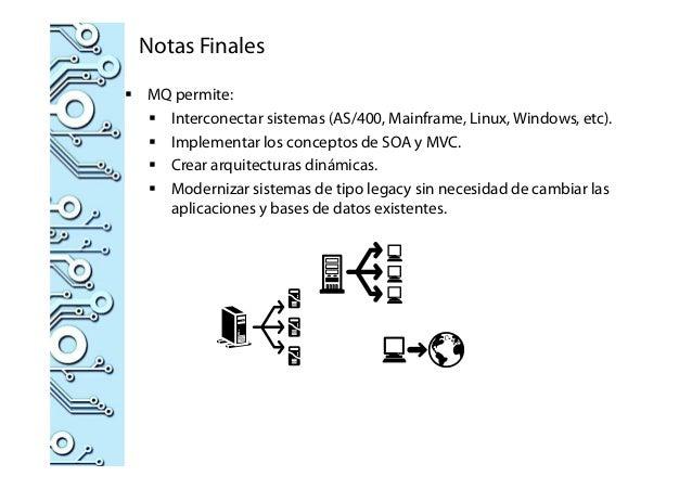 Notas Finales MQ permite: Interconectar sistemas (AS/400, Mainframe, Linux, Windows, etc). Implementar los conceptos de SO...