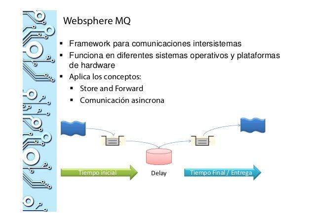 Websphere MQ Framework para comunicaciones intersistemas Funciona en diferentes sistemas operativos y plataformas de hardw...
