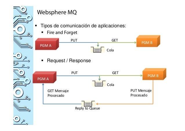 Websphere MQ Tipos de comunicación de aplicaciones: Fire and Forget Request / Response PGM A PGM B PUT GET Cola PGM A PGM ...