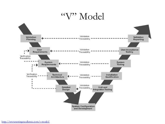 Agile software development for Waterfall model is not suitable for