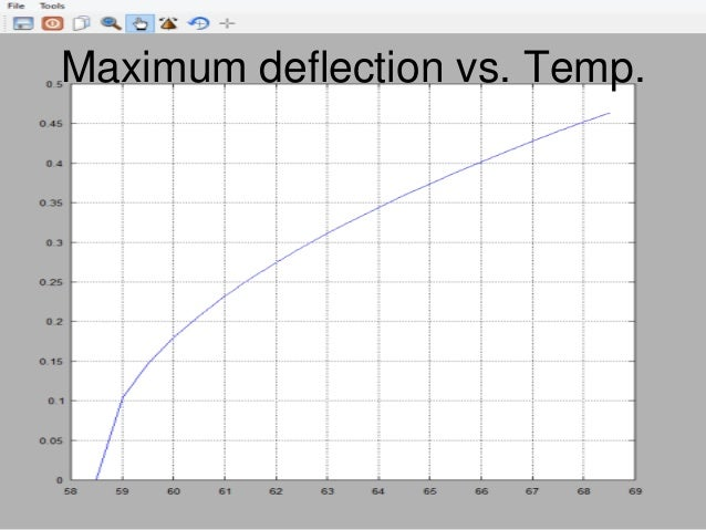 Fem nonlinear beam deflection model with temperature for Lineare fem