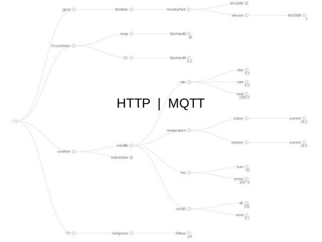 HTTP   MQTT