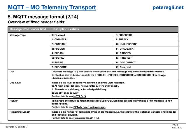 © Peter R. Egli 2017 10/33 Rev. 2.10 MQTT – MQ Telemetry Transport peteregli.net 5. MQTT message format (2/14) Overview of...