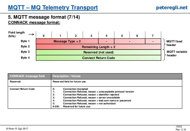 © Peter R. Egli 2017 15/33 Rev. 2.10 MQTT – MQ Telemetry Transport peteregli.net 5. MQTT message format (7/14) CONNACK mes...