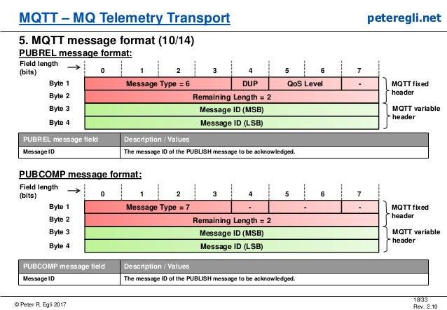 © Peter R. Egli 2017 18/33 Rev. 2.10 MQTT – MQ Telemetry Transport peteregli.net 5. MQTT message format (10/14) PUBREL mes...