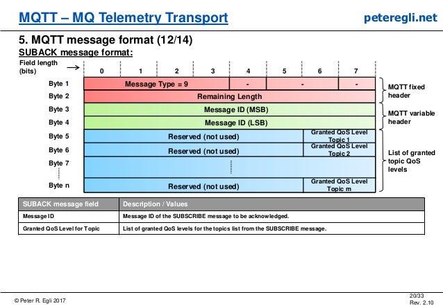 © Peter R. Egli 2017 20/33 Rev. 2.10 MQTT – MQ Telemetry Transport peteregli.net 5. MQTT message format (12/14) SUBACK mes...
