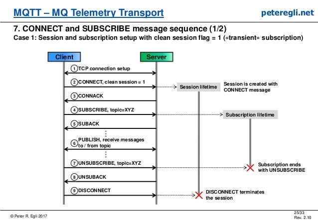 © Peter R. Egli 2017 25/33 Rev. 2.10 MQTT – MQ Telemetry Transport peteregli.net 7. CONNECT and SUBSCRIBE message sequence...