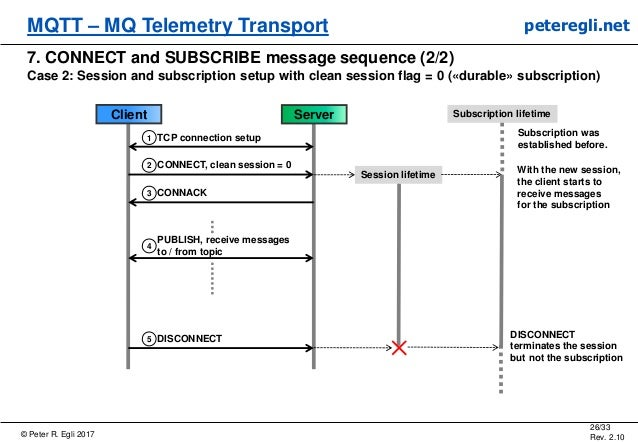 © Peter R. Egli 2017 26/33 Rev. 2.10 MQTT – MQ Telemetry Transport peteregli.net 7. CONNECT and SUBSCRIBE message sequence...