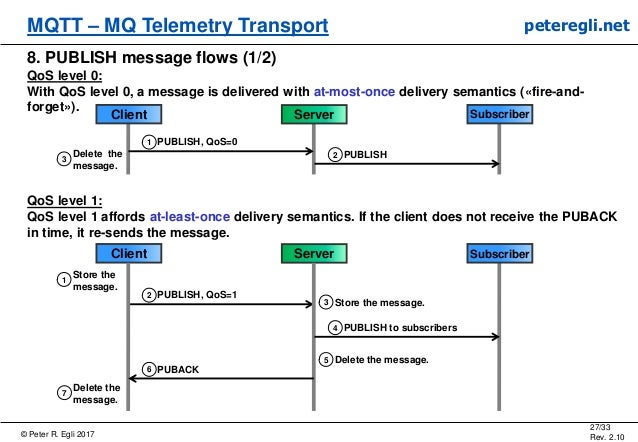 © Peter R. Egli 2017 27/33 Rev. 2.10 MQTT – MQ Telemetry Transport peteregli.net 8. PUBLISH message flows (1/2) QoS level ...