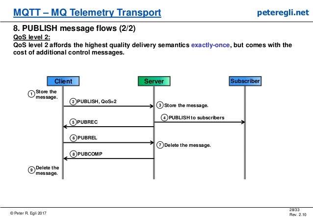 © Peter R. Egli 2017 28/33 Rev. 2.10 MQTT – MQ Telemetry Transport peteregli.net 8. PUBLISH message flows (2/2) QoS level ...