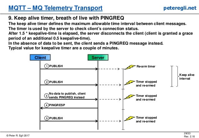 © Peter R. Egli 2017 29/33 Rev. 2.10 MQTT – MQ Telemetry Transport peteregli.net 9. Keep alive timer, breath of live with ...