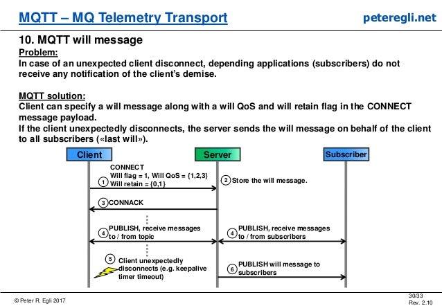 © Peter R. Egli 2017 30/33 Rev. 2.10 MQTT – MQ Telemetry Transport peteregli.net 10. MQTT will message Problem: In case of...
