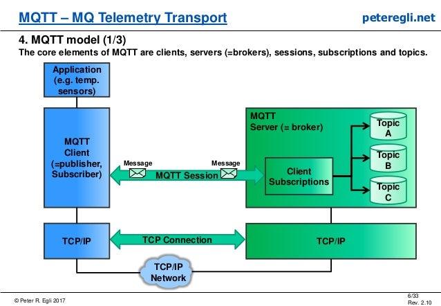 © Peter R. Egli 2017 6/33 Rev. 2.10 MQTT – MQ Telemetry Transport peteregli.net 4. MQTT model (1/3) The core elements of M...