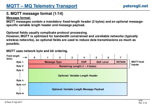 © Peter R. Egli 2017 9/33 Rev. 2.10 MQTT – MQ Telemetry Transport peteregli.net 5. MQTT message format (1/14) Message form...