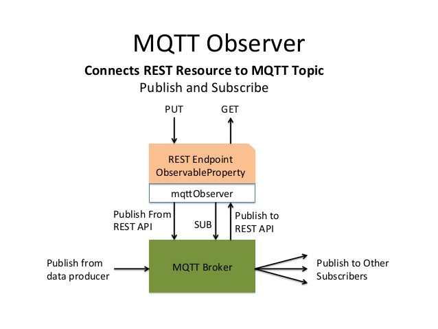 MQTT - REST Bridge using the Smart Object API