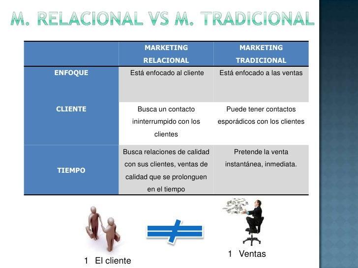 Interactuar: iniciar una comunicación con los clientes, por ejemplo  mediante encuestas, para incrementar el conocimiento ...