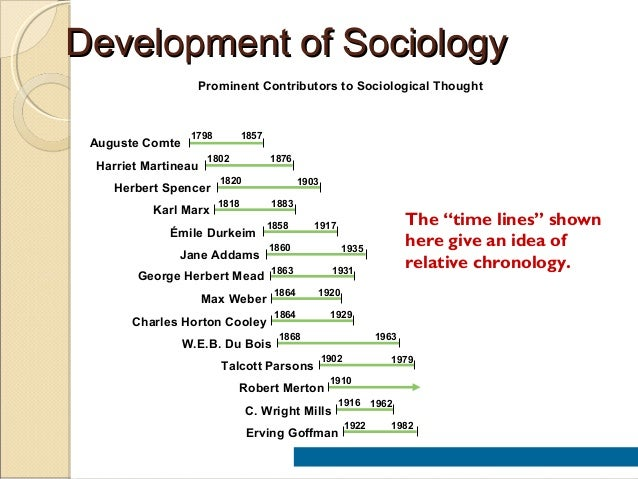 brief history of sociology