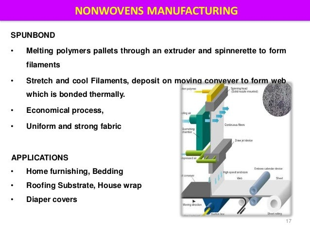 Spunbond Nonwovens New Ideas