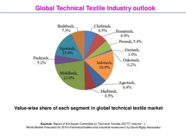 Spunbond Nonwovens Ideas 638 Cb Global Baby Garment Market Overview