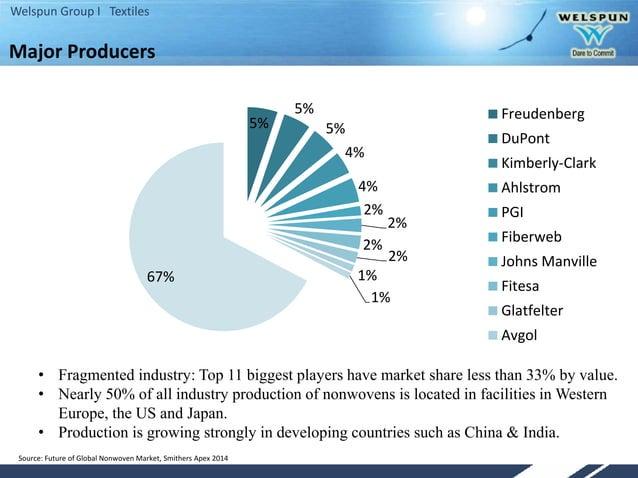 Welspun Group I Textiles 5% 5% 5% 4% 4% 2% 2% 2% 2% 1% 1% 67% Freudenberg DuPont Kimberly-Clark Ahlstrom PGI Fiberweb John...