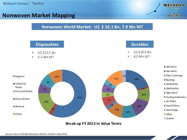 Welspun Group I Textiles Nonwoven Market Mapping Nonwoven World Market: US $ 33.1 Bn, 7.9 Mn MT Disposables Durables • US ...